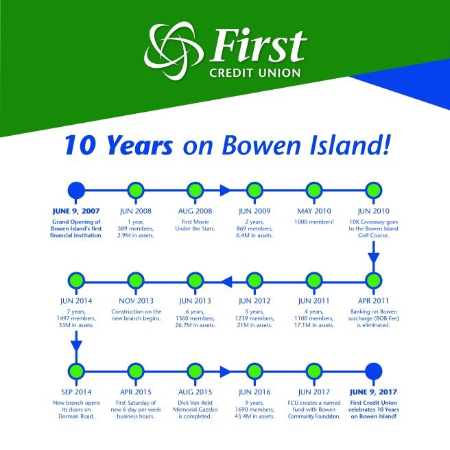 Bowen-Blog